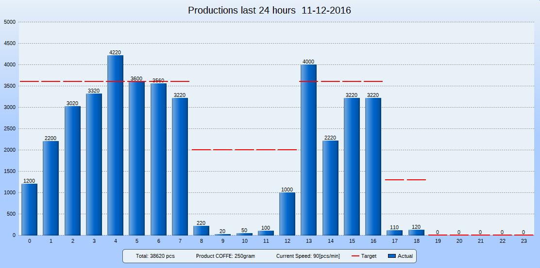 hour_report